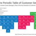 Periodic-Table-of-Customer-Service.448
