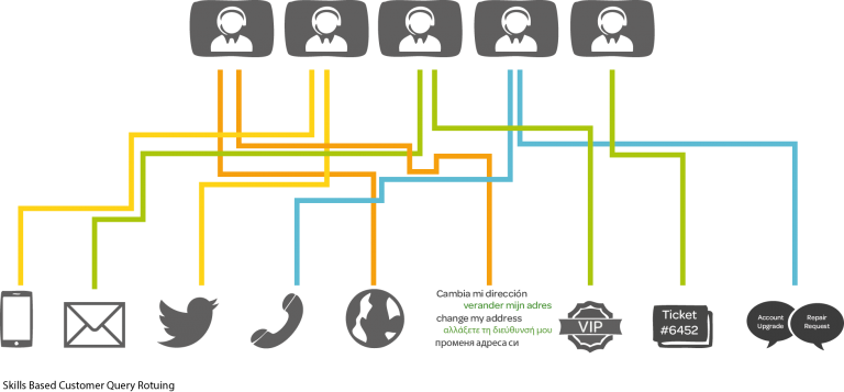 mplystems.skills.based.routing.image.jan.2017