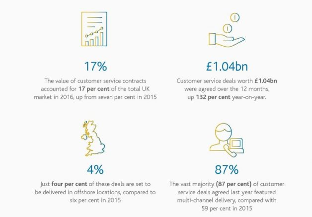 Arvato-UKOutsourcing-Infographic-feb.2017