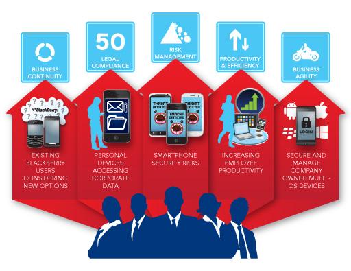 azzurri-communications-icon-mobilise-benefit-460