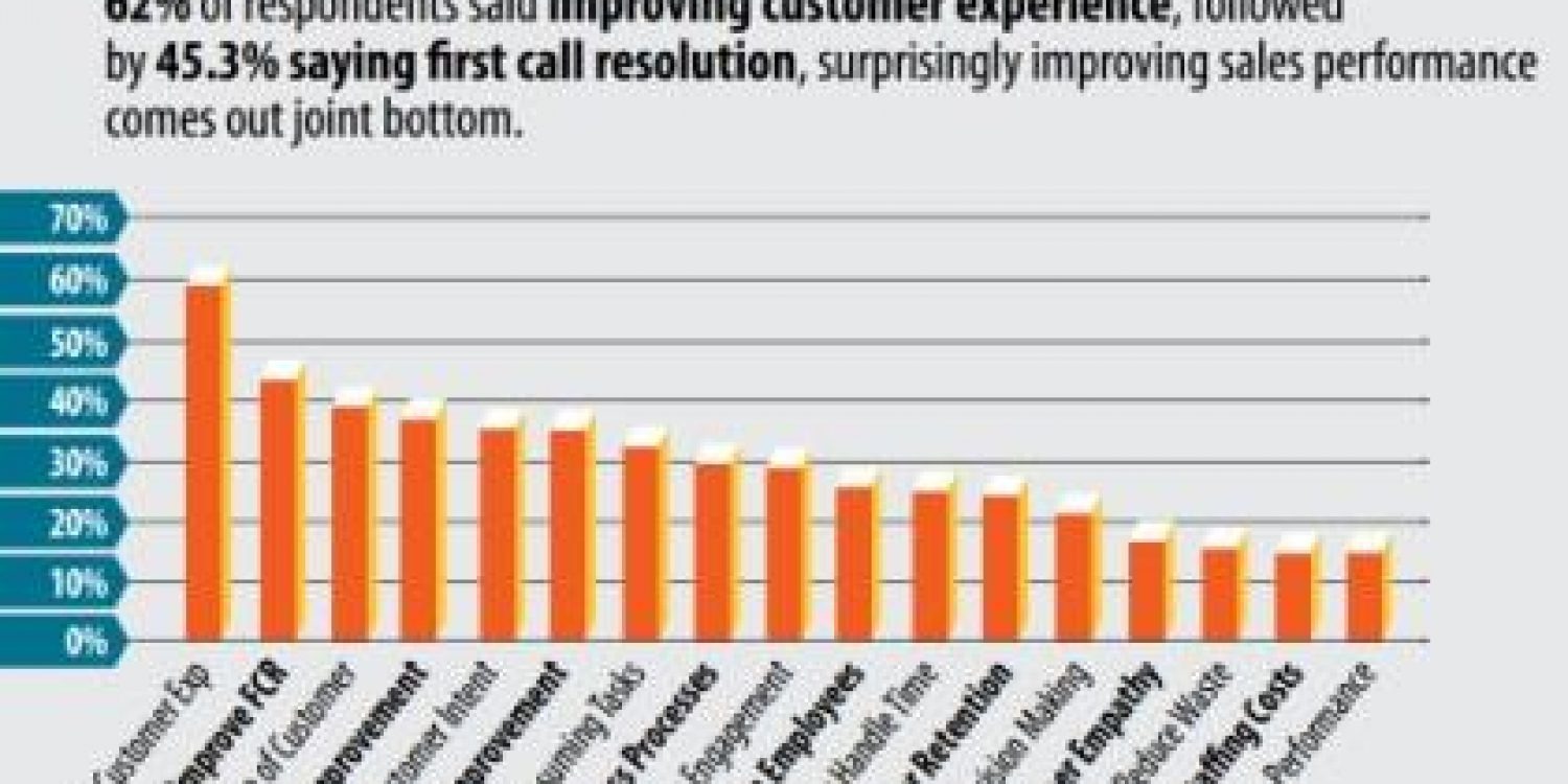 Business Systems: Contact Centres put improving sales at bottom of the list according to Report