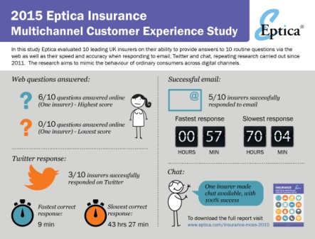 eptica_insurance_infograph_2015