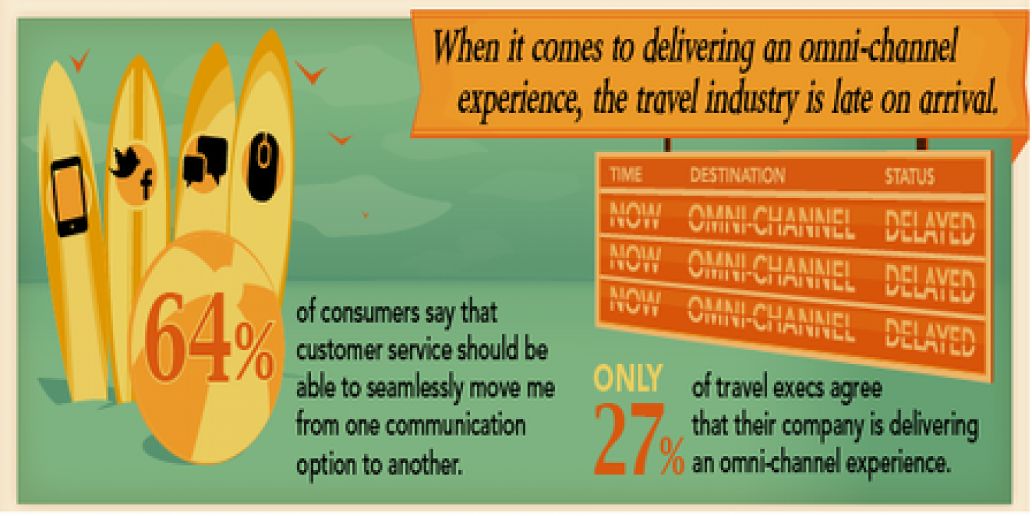 Delayed Arrival for Customer Service in the Travel Industry