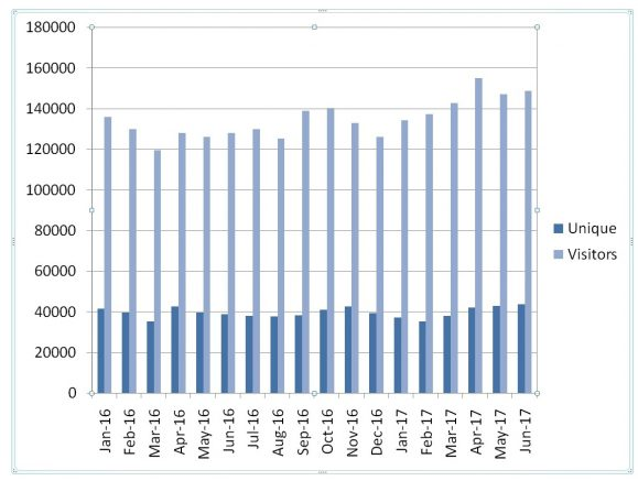 website.stats.june.2017