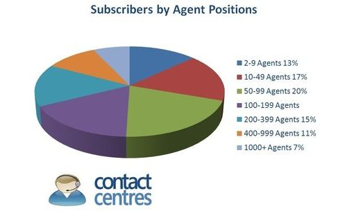 contact-centes.com.subscribers.agents.may.2016