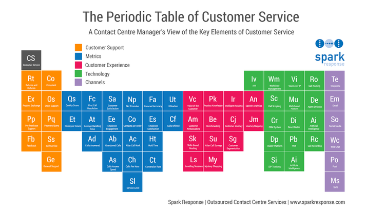Periodic-Table-of-Customer-Service (2)