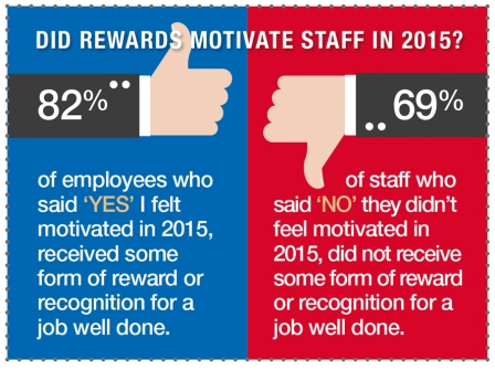 employers failed to motivate staff in 2015 contact centres com