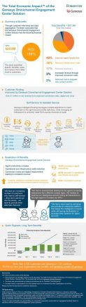 genesys.fprrester.infographic.feb2016
