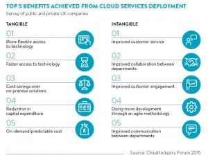 inin.benefits of cloud image.feb.2016