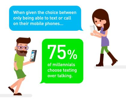 Why-Millennials-Choose-Texting-Over-Talking-Image.april.2016