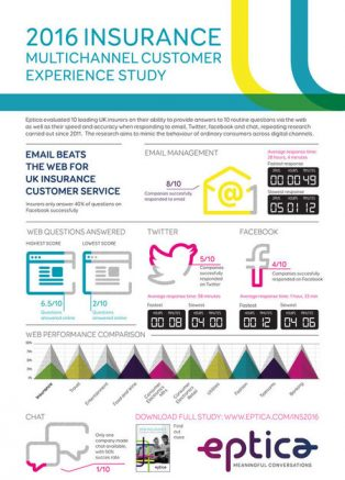 eptica-uk-insurance-multichannel-customer-experience-study.448.april.2016