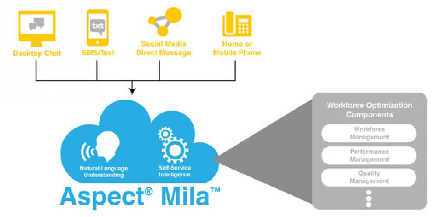 Aspect Software introduce Mila the Intelligent Assistant