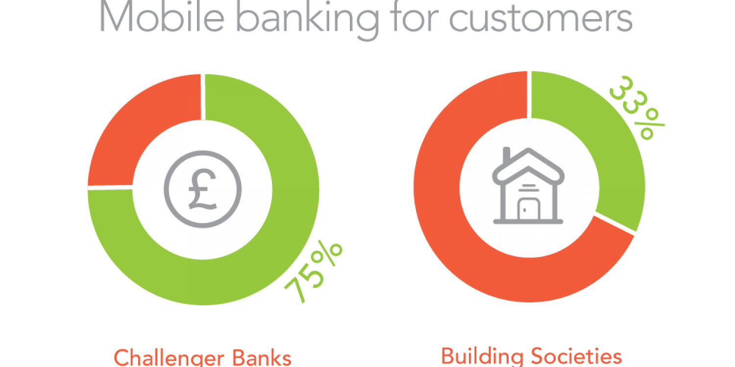 Challenger Banks think they do it better than the Big Four