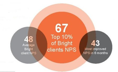 Bright-NPS-Infographic-feb 2018