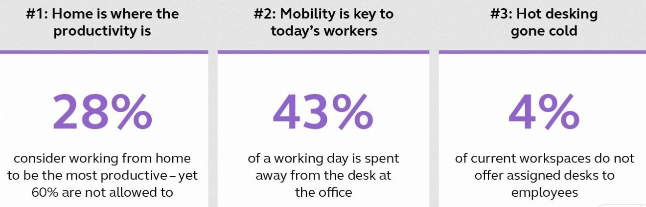 Jabra Reveals Top Workplace Productivity Trends - Contact