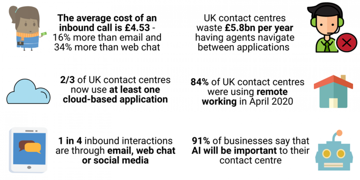 The UK Contact Centre Decision-Makers' Guide
