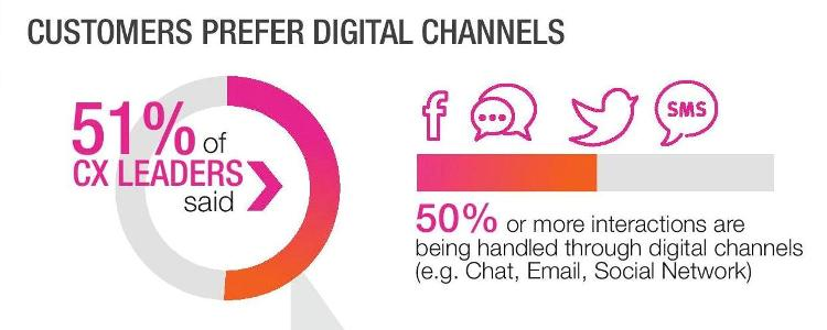 Survey Reveals More Interactions Being Handled Through Digital Channels