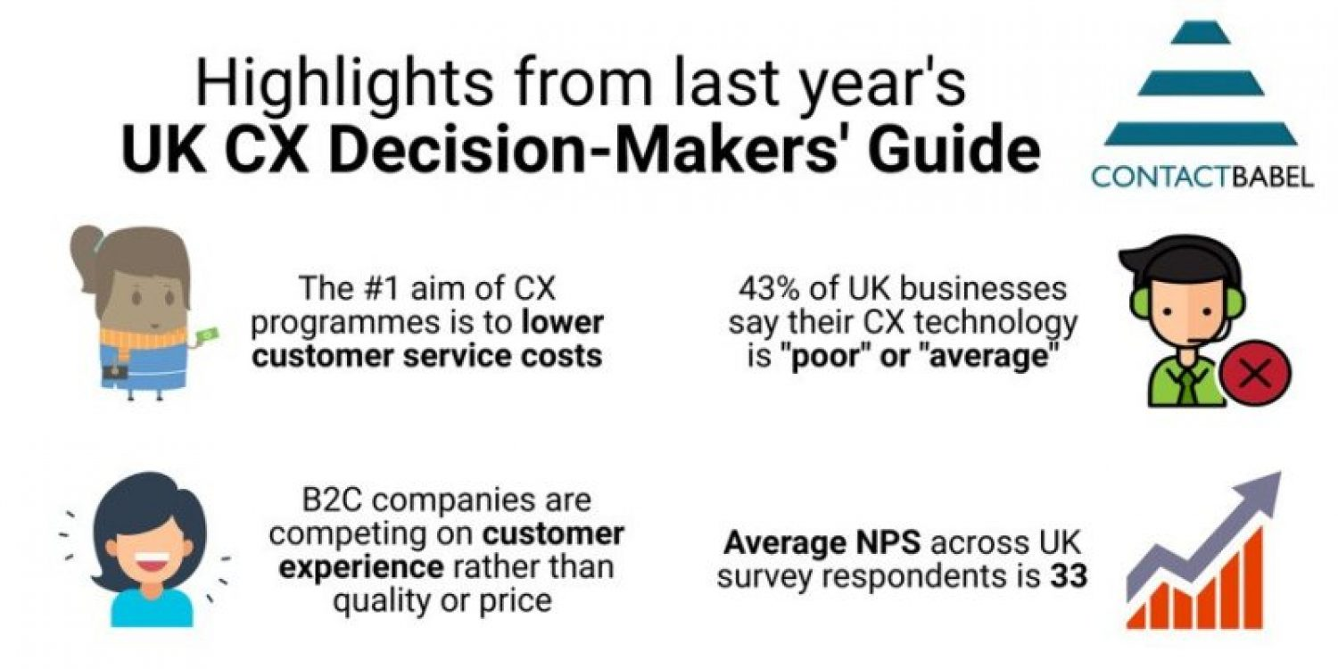 The 2021 UK Customer Experience Decision-Makers' Guide